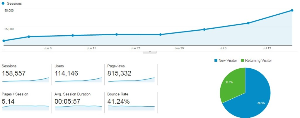 google analytics - The Crazy Thinkers
